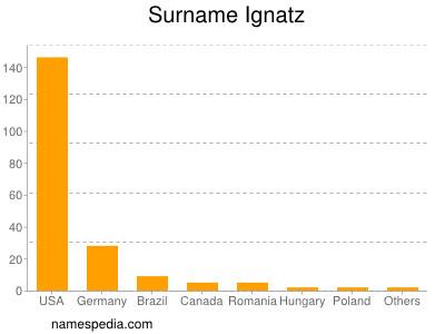Surname Ignatz