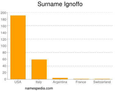 Surname Ignoffo