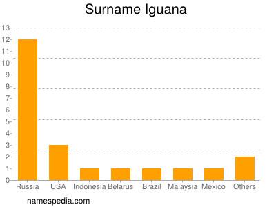 Surname Iguana