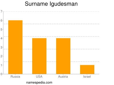Surname Igudesman