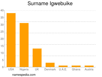 Surname Igwebuike