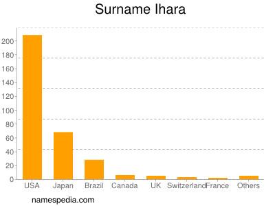 Surname Ihara