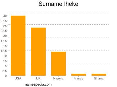 Surname Iheke