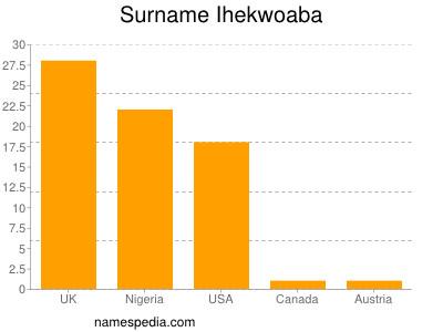 Surname Ihekwoaba