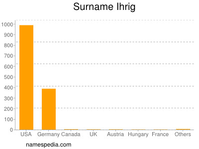 Surname Ihrig