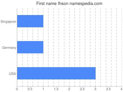 Given name Ihson