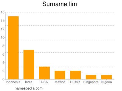 Surname Iim