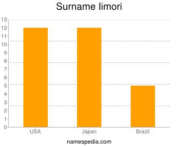 Surname Iimori