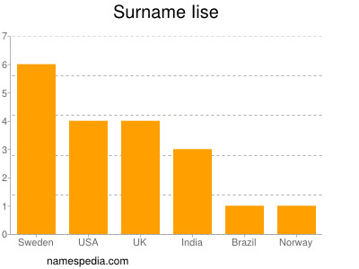 Surname Iise