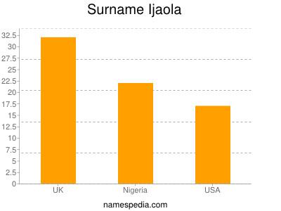 Surname Ijaola