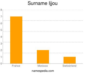 Surname Ijjou