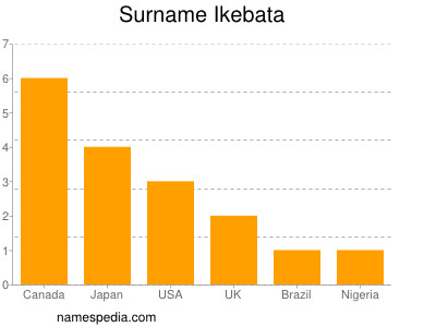 Surname Ikebata