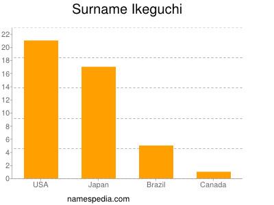 Surname Ikeguchi