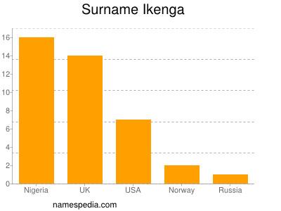 Surname Ikenga
