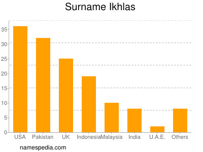 Surname Ikhlas