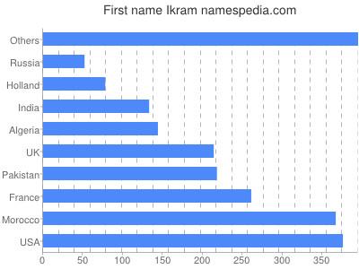 Given name Ikram