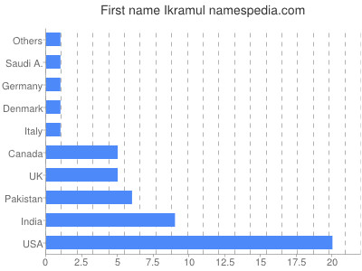 Given name Ikramul