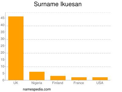 Surname Ikuesan