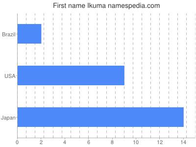 Given name Ikuma