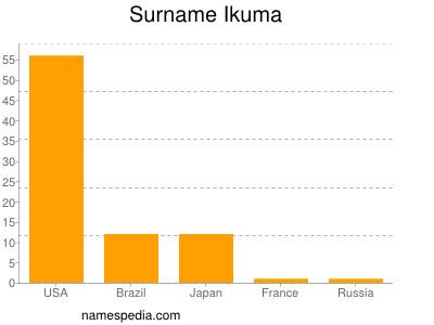 Surname Ikuma