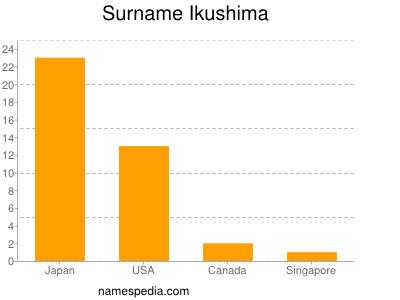 Surname Ikushima