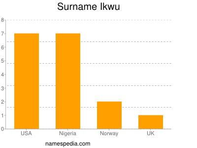 Surname Ikwu