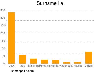 Surname Ila