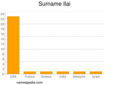 Surname Ilai