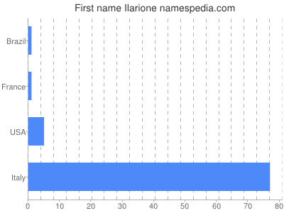 Given name Ilarione