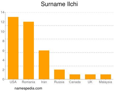 Surname Ilchi