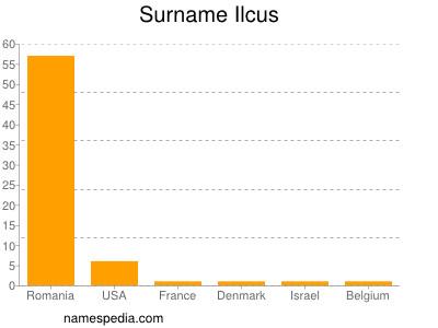 Surname Ilcus