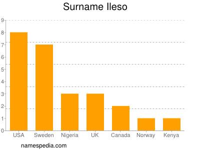 Surname Ileso