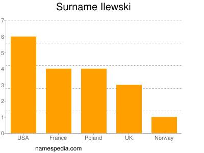 Surname Ilewski