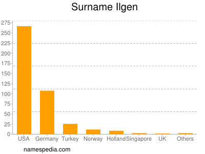 Surname Ilgen