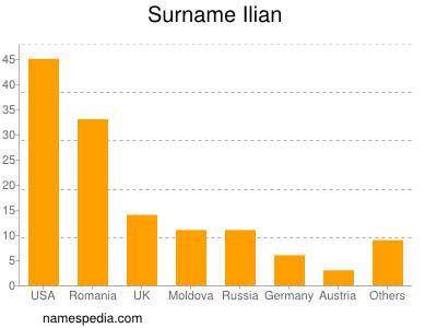 Surname Ilian