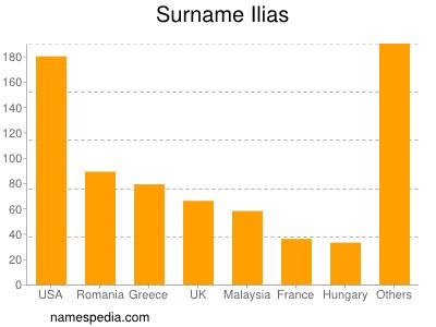 Surname Ilias