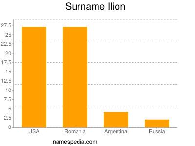 Surname Ilion