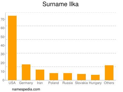 Surname Ilka