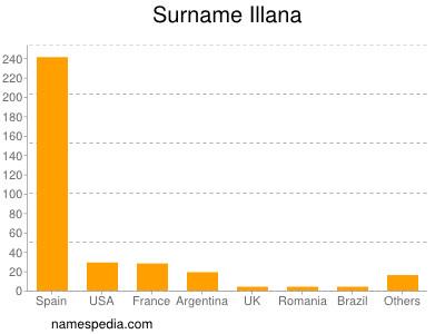 Surname Illana