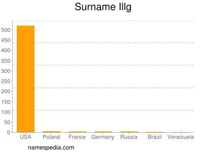 Surname Illg