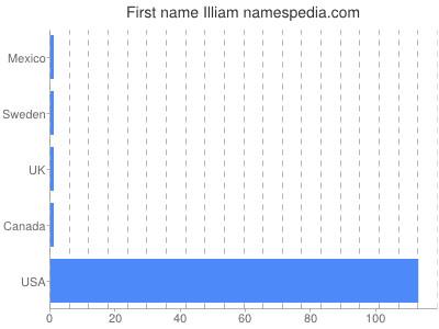 Given name Illiam