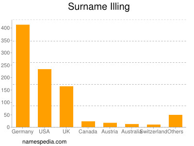 Surname Illing
