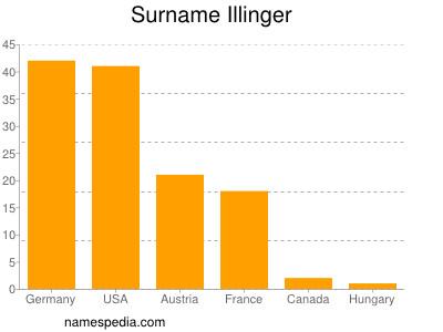 Surname Illinger