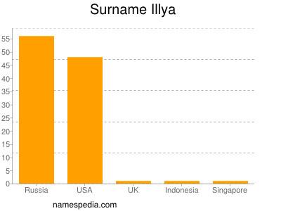 Surname Illya