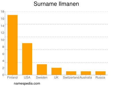 Surname Ilmanen