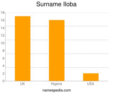 Surname Iloba