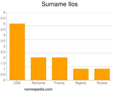 Surname Ilos