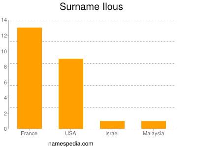 Surname Ilous