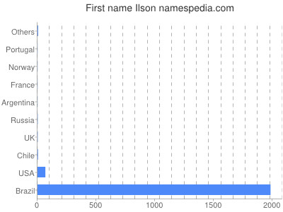 Given name Ilson