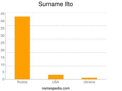 Surname Ilto